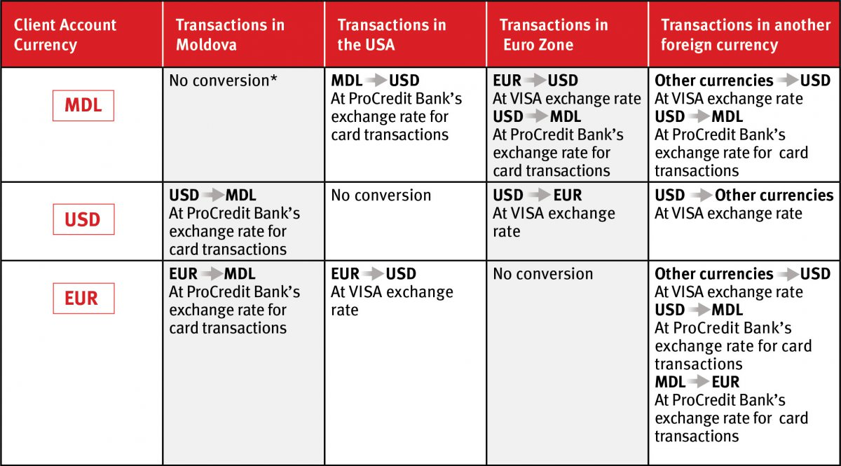 crossborder transactions  procredit bank